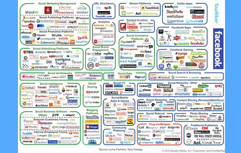 Image of social media websites, tools and resources